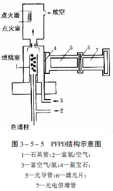 热丝点火器通直流电,使一直处于灼热状态,但无火焰.