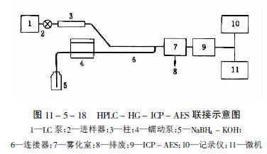 sn,pb,as,sb,bi,se,te和hg的原子吸收光谱