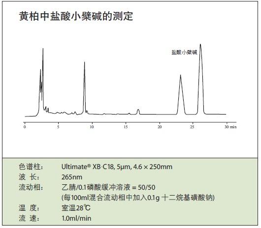 盐酸小檗碱紫外光谱_黄柏中盐酸小檗碱的检测色谱图