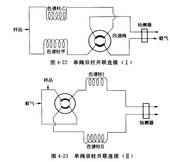 四通阀时,容易造成压力波动引起的压力相等时,才可避免切换时载气流速图片