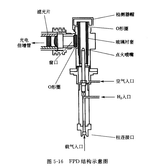 火焰光度检测器(fpd)
